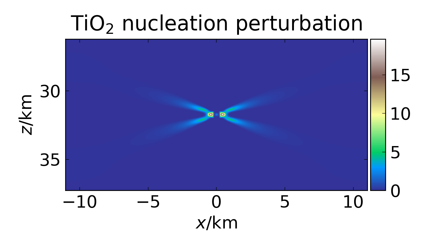 Plot of nucleation perturbation in a Brown Dwarf model
